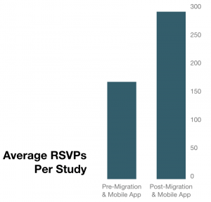 bar chart displaying 77% increase in signups post enrollment